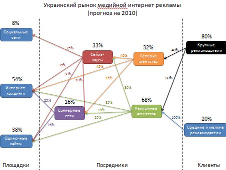 схема работы интернет-банкинга.