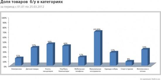 Что украинцы покупают на вторичном онлайн рынке