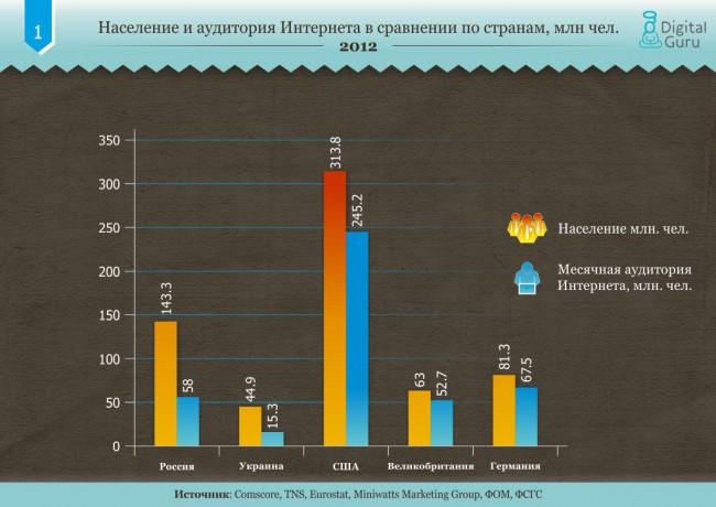 Население и аудитория Интернета в сравнении по странам, млн чел. (2012)