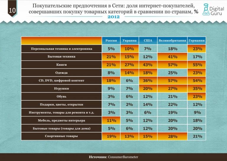 Сайт сравнения цен в интернет магазинах украина