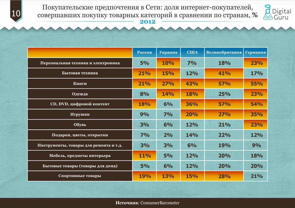 Покупательские предпочтения в Сети: доля интернет-покупателей, совершавших покупку товарных категорий в сравнении по странам