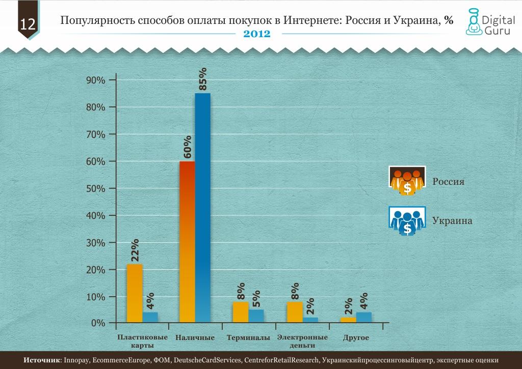 Популярность способов оплаты покупок в Интернете: Россия и Украина