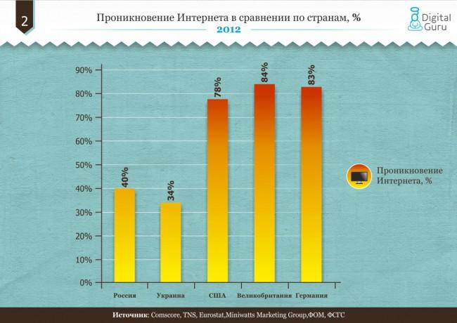 Интернета в сравнении по странам 2012