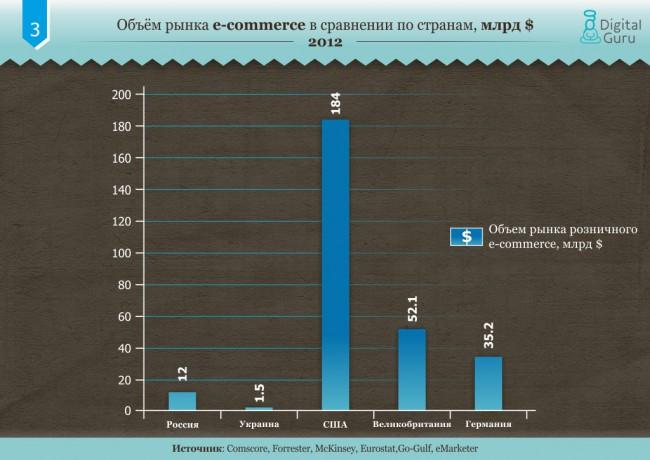 Объём рынка e-commerce в сравнении по странам, % (2012)