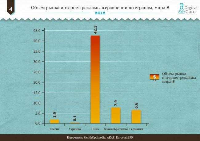 Объём рынка интернет-рекламы в сравнении по странам, млрд $
