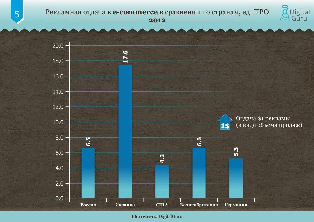Рекламная отдача в e-commerce в сравнении по странам, ед. ПРО