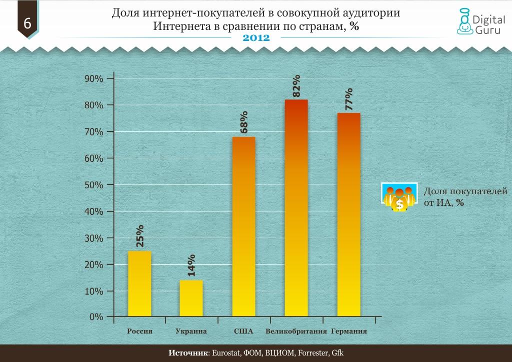 Доля интернет-покупателей в совокупной аудитории Интернета в сравнении по странам