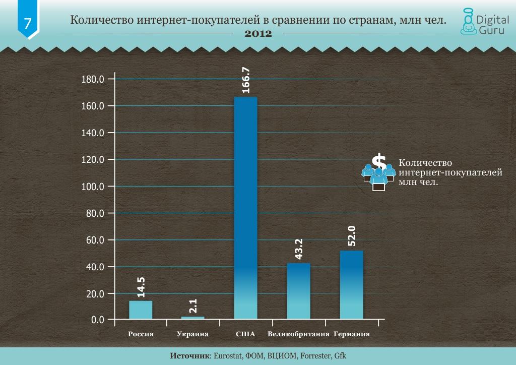 Количество интернет-покупателей в сравнении по странам, млн чел.