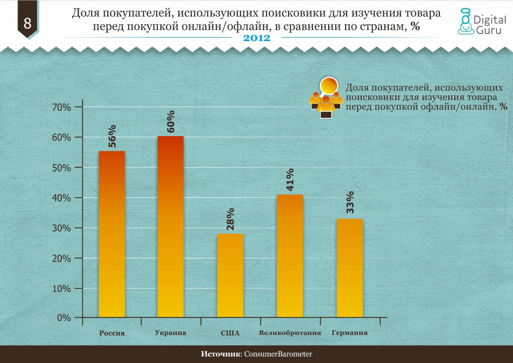 Доля покупателей, использующих поисковики для изучения товара перед покупкой онлайн/офлайн, в сравнении по странам